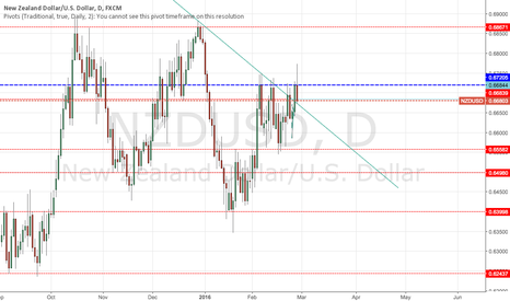NZDUSD: NZDUSD Potential Short Next week