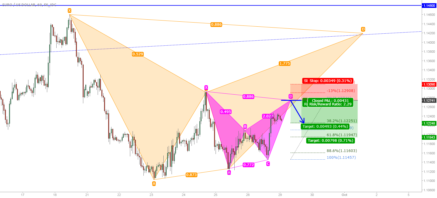EUR/USD: Possible smaller bat within a larger bat.