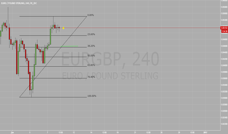 EURGBP: Продажа. ТФ 4 часа. ЕвроФунт