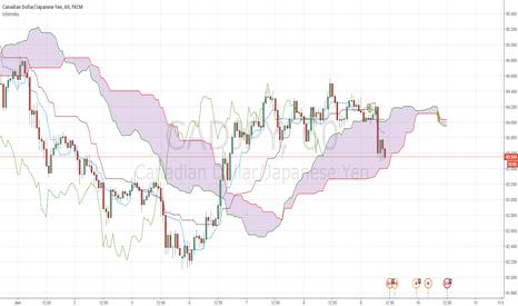 CADJPY: Trading Ichimoku Cloud: CADJPY idea