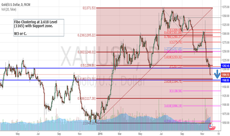 XAUUSD: GOLD : possible downtrend more to 1165 LV.