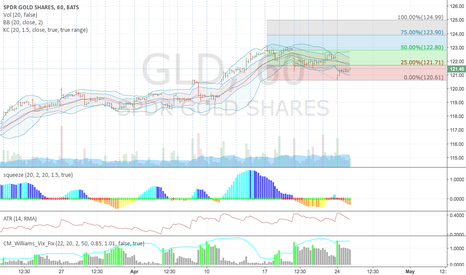 GLD: GLD - Good Hedge Against Political Uncertainty