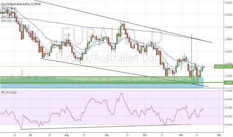 EURAUD: Buy EURAUD Targeting 1.478