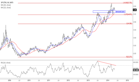 SPY/FXI: US/China stocks ratio approaching first demand zone