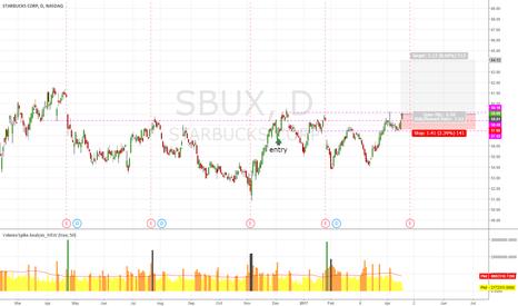 SBUX: SBUX Meybe New hi @64