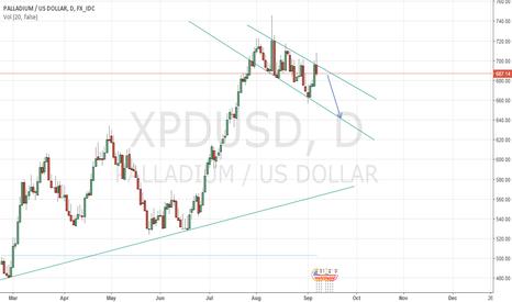 XPDUSD: Short XPDUSD