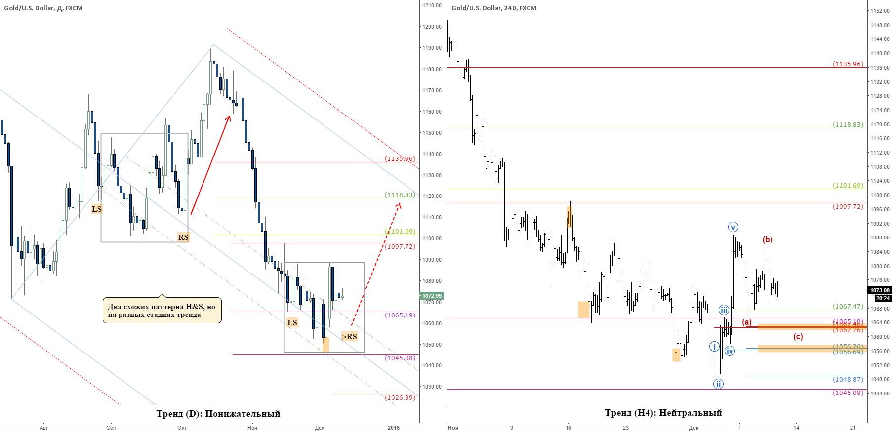Золото за неделю до заседания ФРС