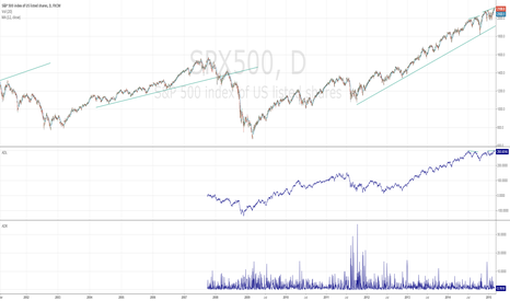 SPX500: Double Negative Divergence, Embrace for impact, but not yet