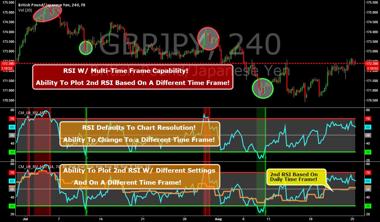 CM_Ultimate RSI Multi Time Frame
