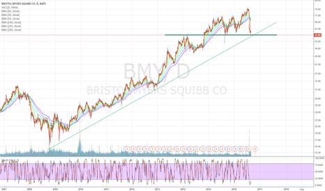 BMY: BMY $57 bounce?