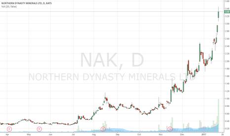 NAK: NAK  Northern Dynasty Minerals
