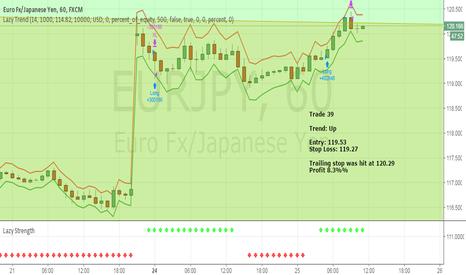 EURJPY: April Trade 39 - EURJPY (Profit 8.3%)