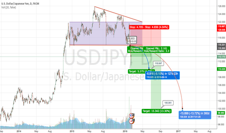 USDJPY: SELL USDJPY from 115.00