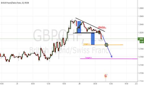 GBPCHF:  Patrón Triángulo