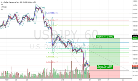 USDJPY: USDJPY LONG 1 HR