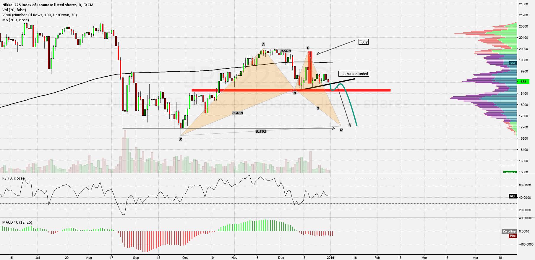 Nikkei - trending downwards
