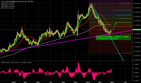 USDMXN: BUY DIP for at aleast 382 weekly correction