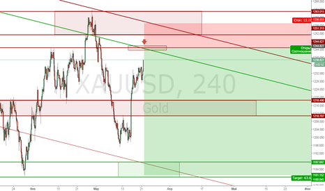 XAUUSD: Gold Sell limit 1245 [Доливка]