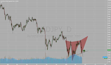 AUDJPY: bullish crown on the daily