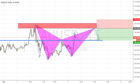 XAUUSD: Bear Advanced Pattern Formation