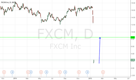 FXCM: Probably a good trading opportunity