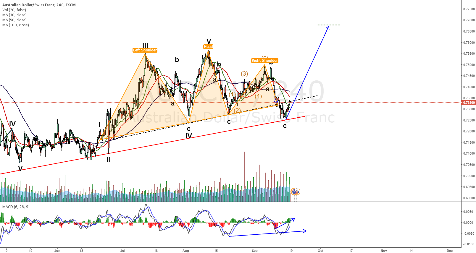 AUDCHF on a failled head and shoulders