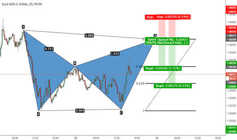 EURUSD: EURUSD - Bearish BAT Pattern