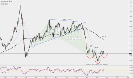 USOIL: Crude: Deflation to Inflation