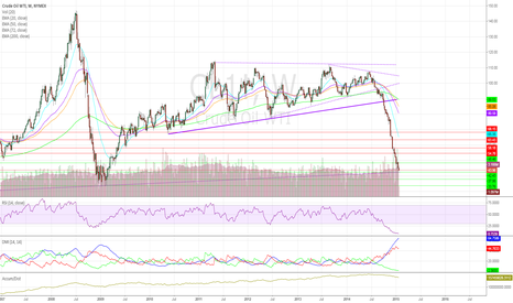CL1!: Crude Cuts Up Longs