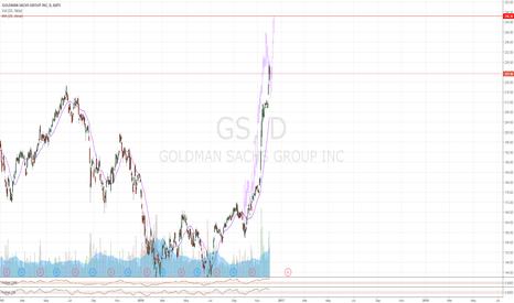 GS: GS Analog