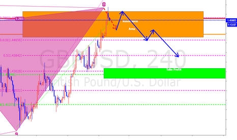 GBPUSD: Short sell with harmonic analysis