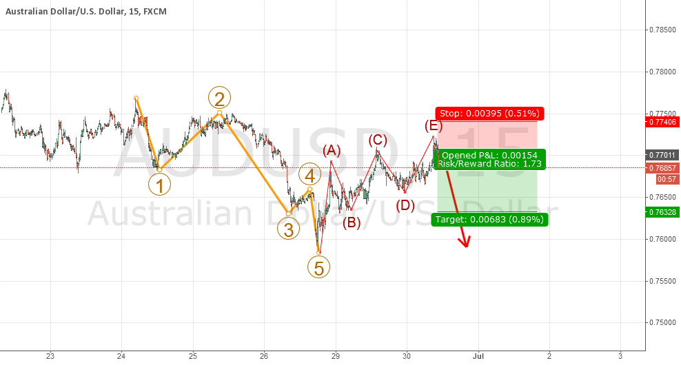 Bearish ABCDE after 5 waves