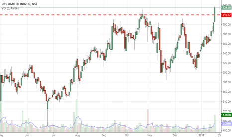 UPL: Breakout on upside with volumes