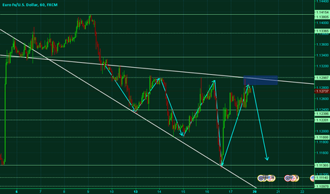 EURUSD: EURUSD Stuck in Expanding Channel