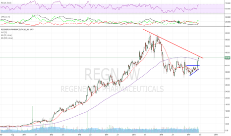 REGN: Hitting TL resistance here, critical for IBB read as well