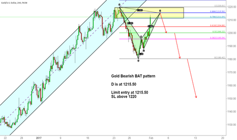 XAUUSD: Gold Bearish BAT pattern