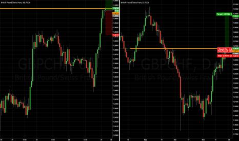 GBPCHF: GBPCHF Broken Resistance