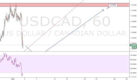 USDCAD: USDCAD technical analysis
