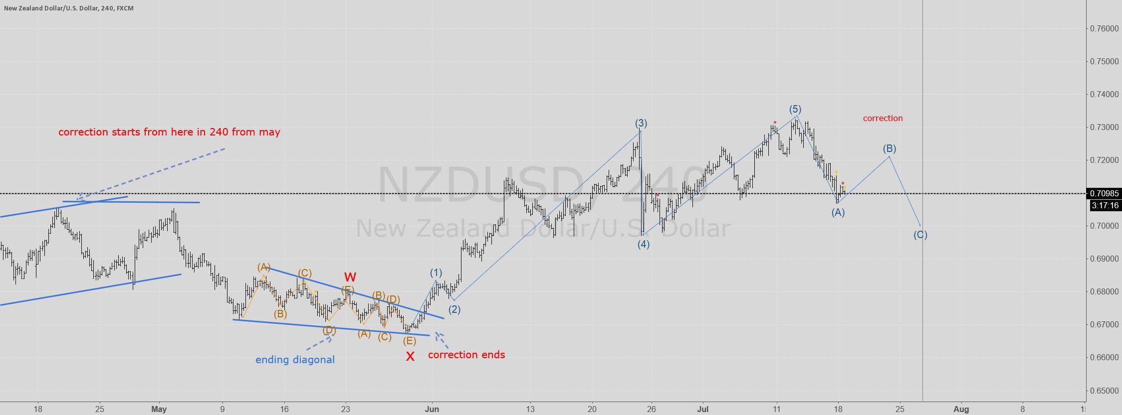 NZDUSD is in correction again