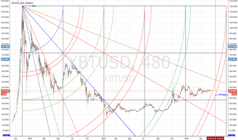 XBTUSD: 5th arc about to be hit from 2014 high