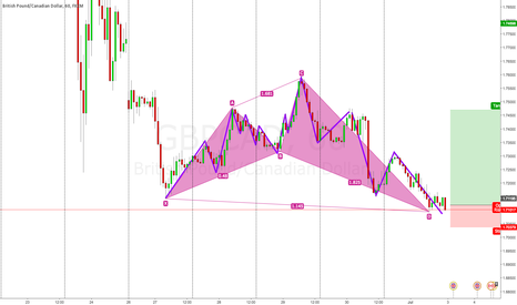 GBPCAD: Elliot waves confirm as well!  Buy ;)