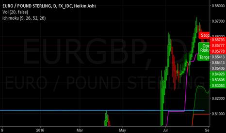 EURGBP: EG Shorting target