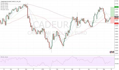 CADEUR: CommodityHeatMap - week 20