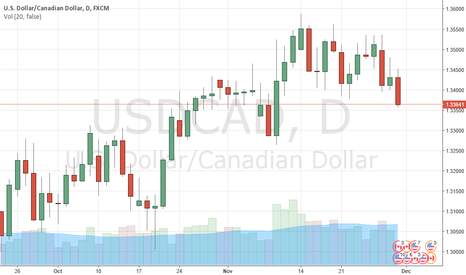 USDCAD: USDCAD: Short at 1.3415 - all eyes on OPEC meeting