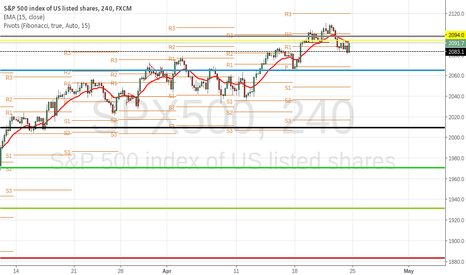 SPX500: long above 2105 short below 2080