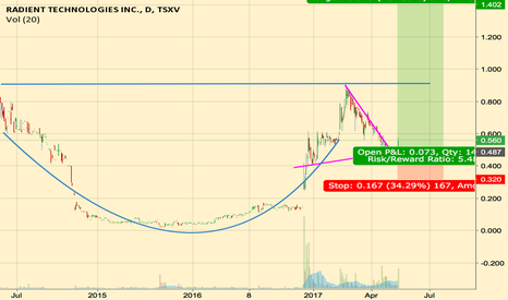 RTI: Radient Technologies (Hidden Pot Stock) Cup and handle tracking