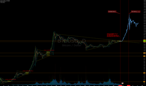 BTCUSD: Predictive Analysis of the Next Megabull Cycle - Break Out!