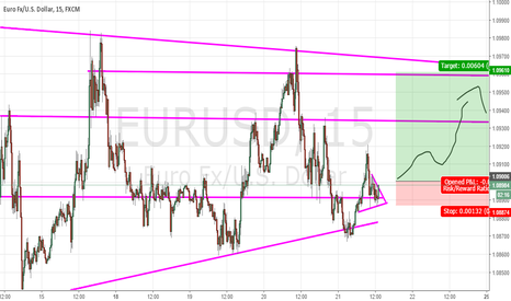 EURUSD: EURUSD intraday long on triangle breakout