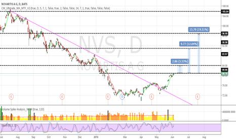 NVS: NVS plan to CALL