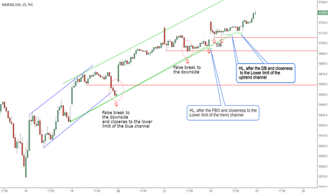NDX: Price Action Reading Exercise